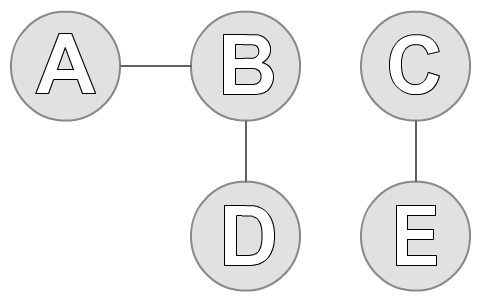 connected-components-1
