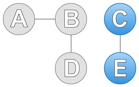 connected-components-2