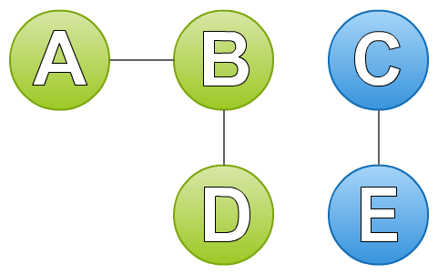 connected-components-3