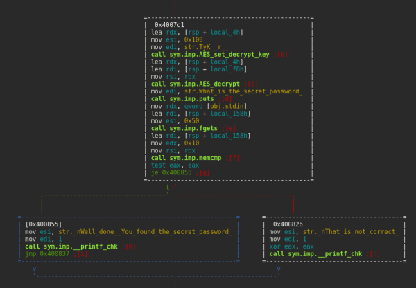Gotta love ASCII art graph view